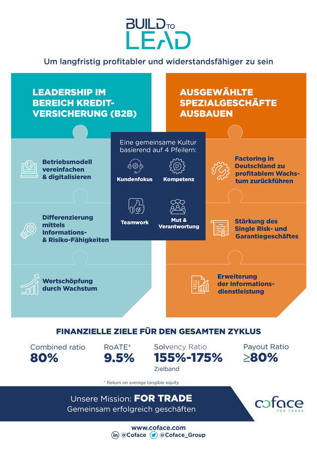 Build_to_lead_infographie_VGB_DEU